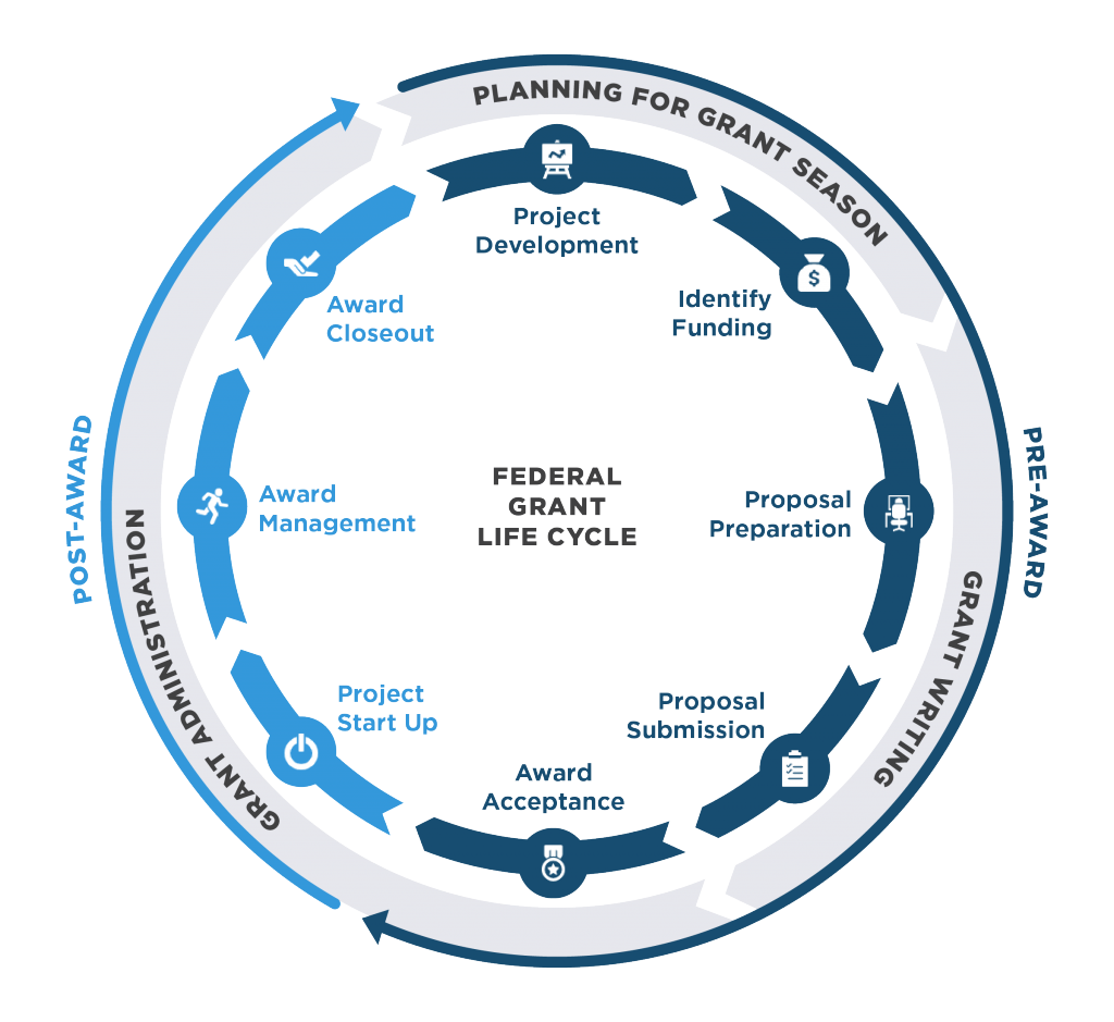 SJI Federal Grant Life Cycle